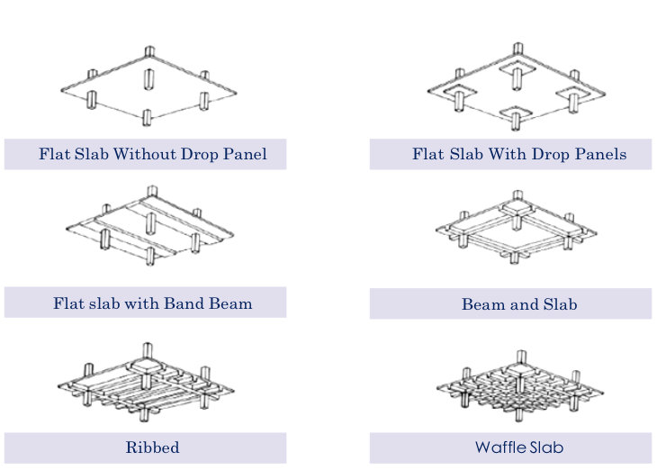 Difference Betwen Scafolding Amp Shuttering : Building post tensioned slab